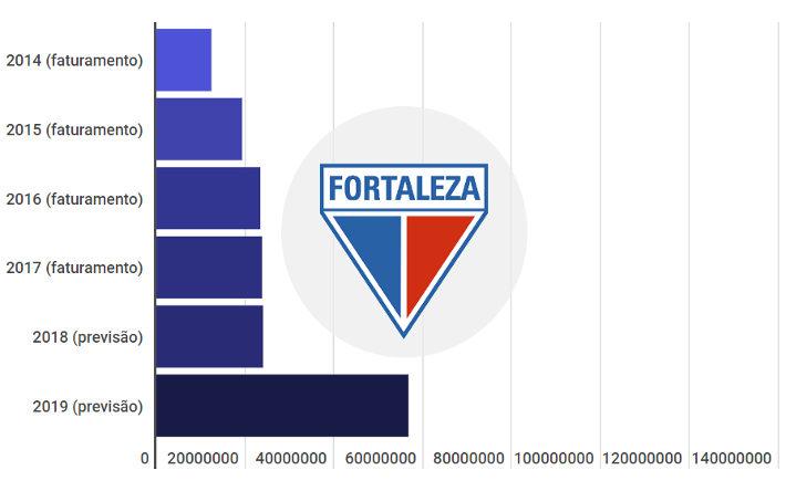 Orçamentos do G7 em 2019: Fortaleza projeta aumento de R$ 32,7 milhões