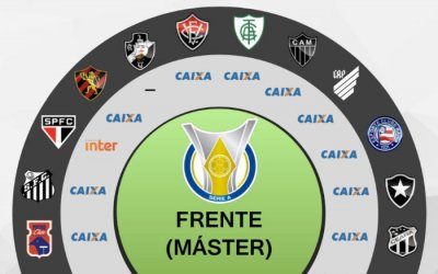Os patrocínios privados e estatais dos clubes da Série A de 2018, via Ibope
