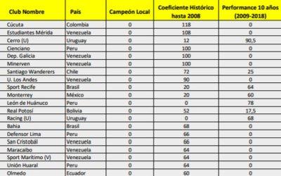Ranking Conmebol da Libertadores 2019 com Sport (121º), Bahia (126º) e Náutico (181º)