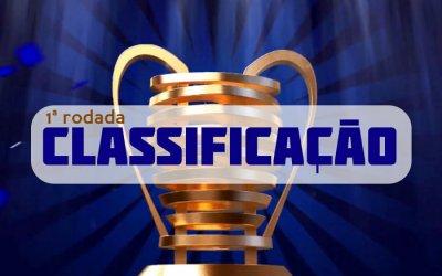 Classificação e destaques da Copa do Nordeste de 2019 após a 1ª rodada