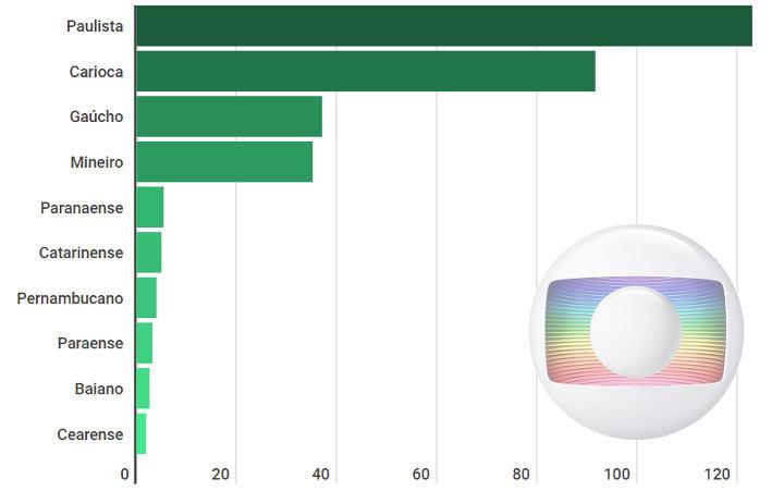 As cotas de TV dos maiores Estaduais de 2019, com R$ 308 milhões para 118 clubes