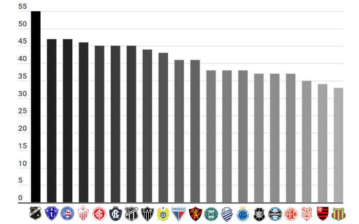 Os 72 maiores campeões estaduais de 1902 a 2018, entre 2.481 campeonatos