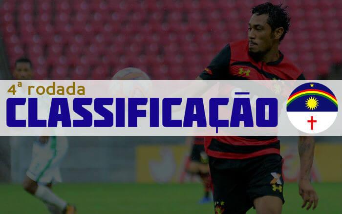 O resumo da 4ª rodada do Campeonato Pernambucano de 2019