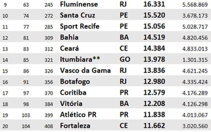 Os 50 clubes do Brasil que levaram mais torcedores aos jogos de 2007 a 2018, via Pluri