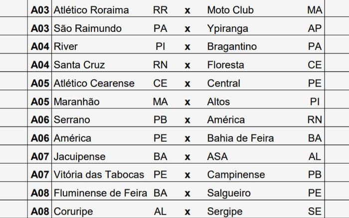 A tabela básica da Série D de 2019, com 22 clubes do Nordeste (32% do total)