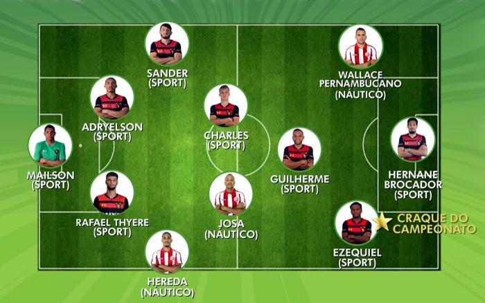 A seleção oficial do Pernambucano 2019, com 8 do Sport e 3 do Náutico