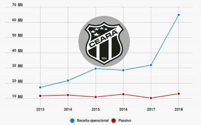 Balanço do Ceará em 2018 registra receita recorde e 4º superávit seguido