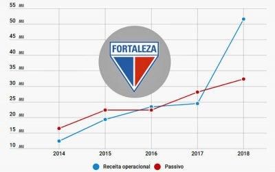 Balanço do Fortaleza em 2018 com R$ 51 milhões mesmo na Série B. Aumento de 111%