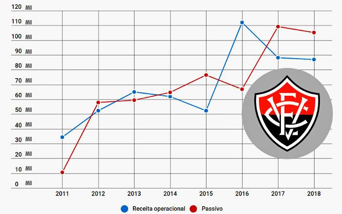 Balanço do Vitória em 2018 com R$ 87 milhões de receita e déficit de R$ 4 mi