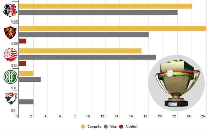 O ranking de finais no Pernambucano, com 71 decisões entre 1915 e 2019