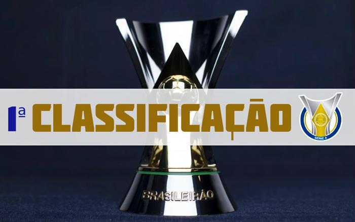 A Classificacao Da Serie A De 2020 Apos A 1ª Rodada Com 4 Partidas Adiadas Cassio Zirpoli