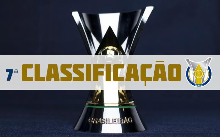 A classificação da Série A de 2020 após a 7ª rodada, com os nordestinos fora da zona