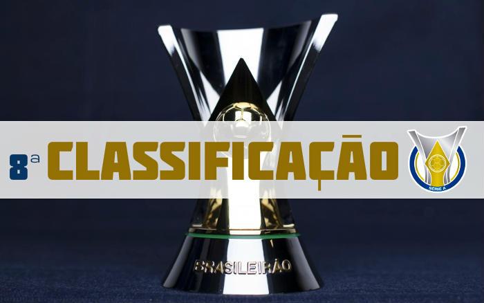 A Classificacao Da Serie A De 2020 Apos A 8ª Rodada Com O Sport Em 9º Lugar Cassio Zirpoli