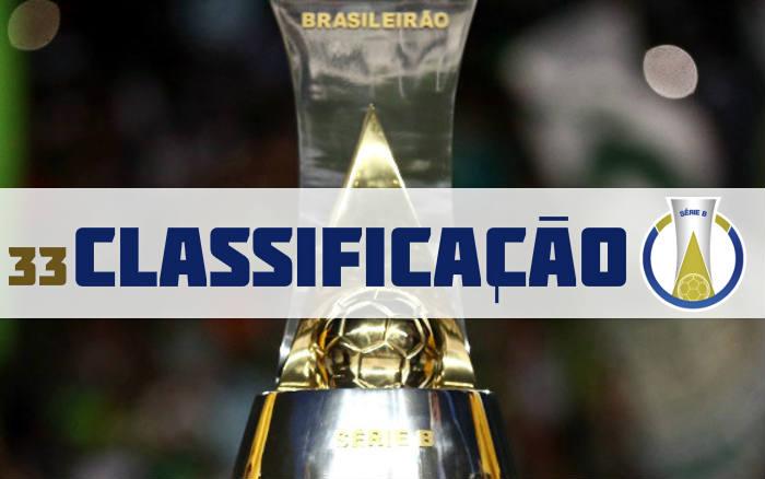 A classificação da Série B de 2019 após a 33ª rodada. O Bragantino já subiu