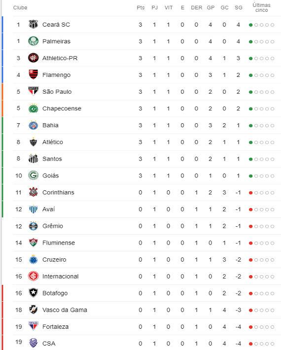 A Classificacao Da Serie A Do Brasileiro De 2019 Apos A 1ª Rodada Cassio Zirpoli