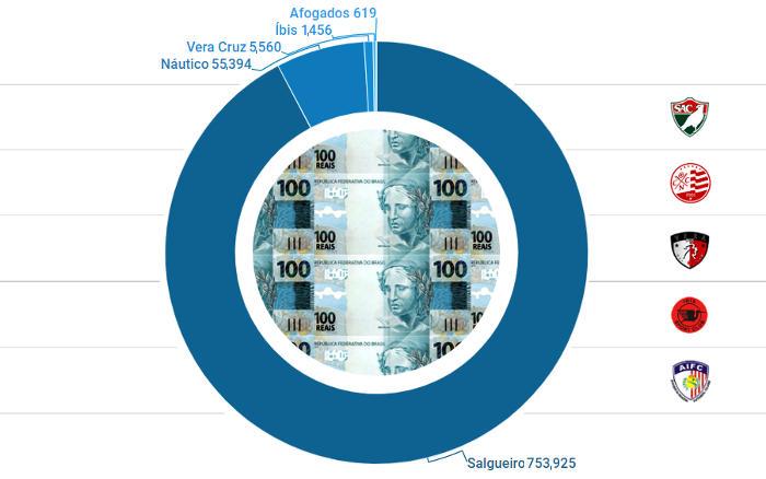As receitas dos clubes pernambucanos em 2018, com apenas 5 times no azul