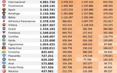 As redes sociais dos 45 maiores clubes do Brasil até maio de 2019, via Ibope
