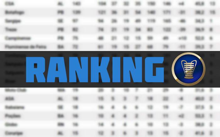 O ranking de pontos da Copa do Nordeste, com 56 clubes e 1,2 mil jogos de 1994 a 2020