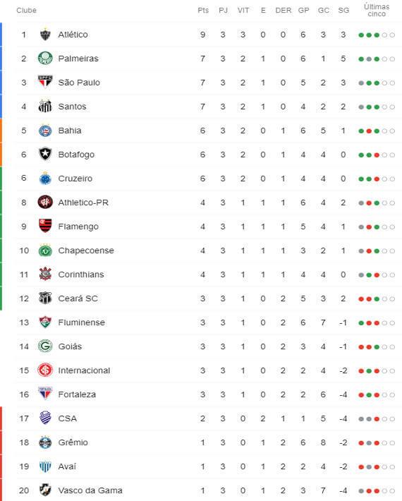 A Classificacao Da Serie A Do Brasileiro De 2019 Apos A 3ª Rodada Cassio Zirpoli