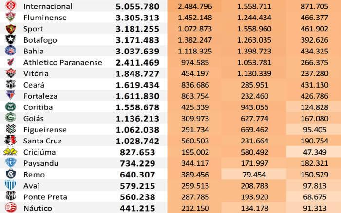 As redes sociais dos 45 maiores clubes do Brasil até junho de 2019, via Ibope