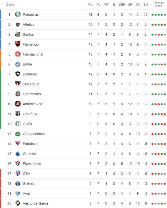 A Classificacao Da Serie A Do Brasileiro De 2019 Apos A 7ª Rodada Cassio Zirpoli