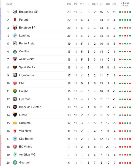 A Classificacao Da Serie B Do Brasileiro 2019 Apos A 11ª Rodada Cassio Zirpoli