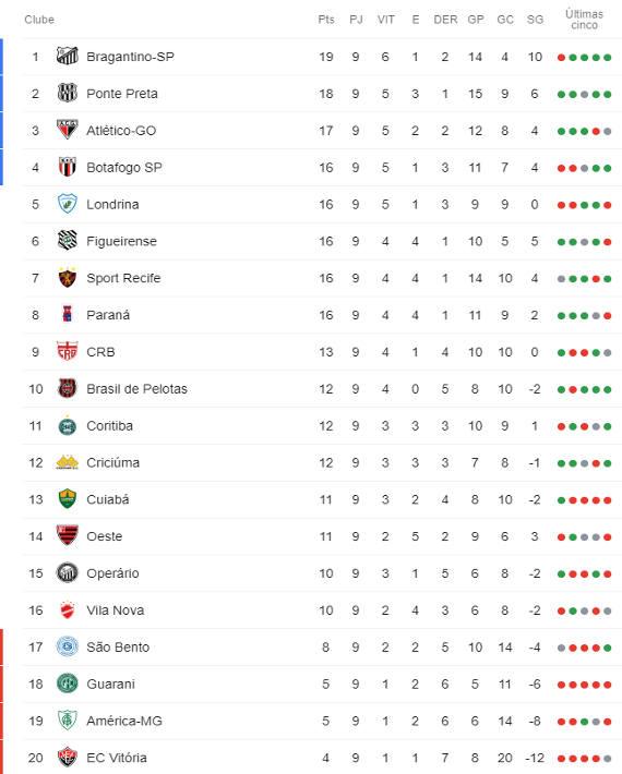 A Classificacao Da Serie B De 2019 Apos A 9ª Rodada Cassio Zirpoli