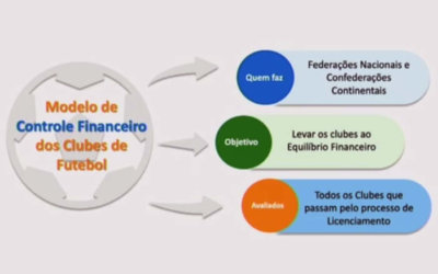 Fair Play Financeiro será implantado no Campeonato Brasileiro em 2020
