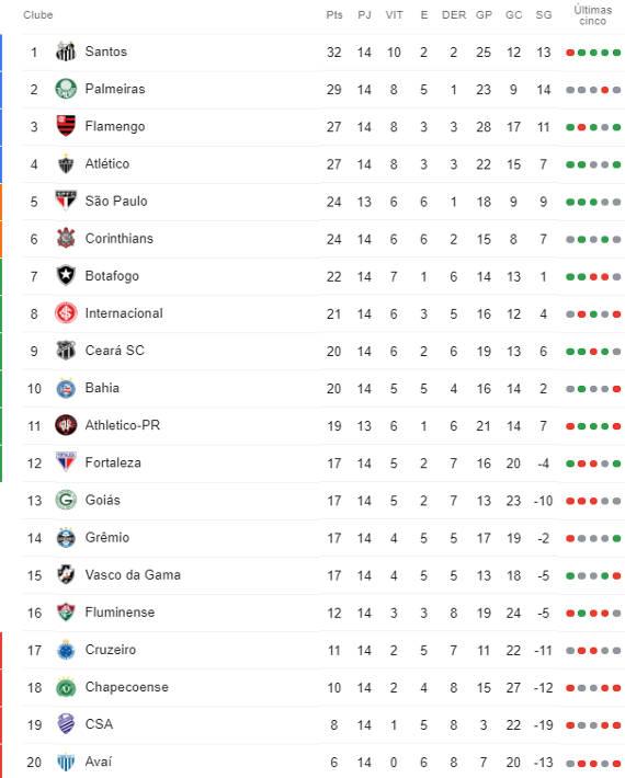 A Classificacao Da Serie A Do Brasileiro De 2019 Apos A 14ª Rodada Cassio Zirpoli