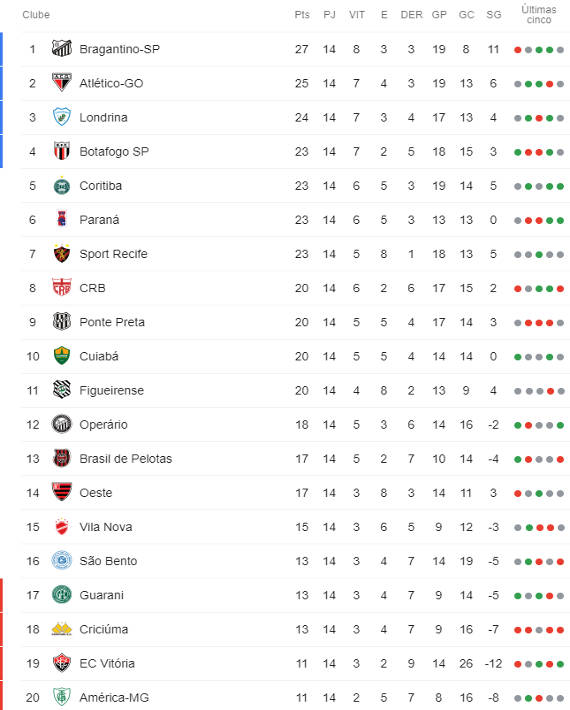 A Classificacao Da Serie B De 2019 Apos A 14ª Rodada Com O Z4 Maior Que O G4 Cassio Zirpoli