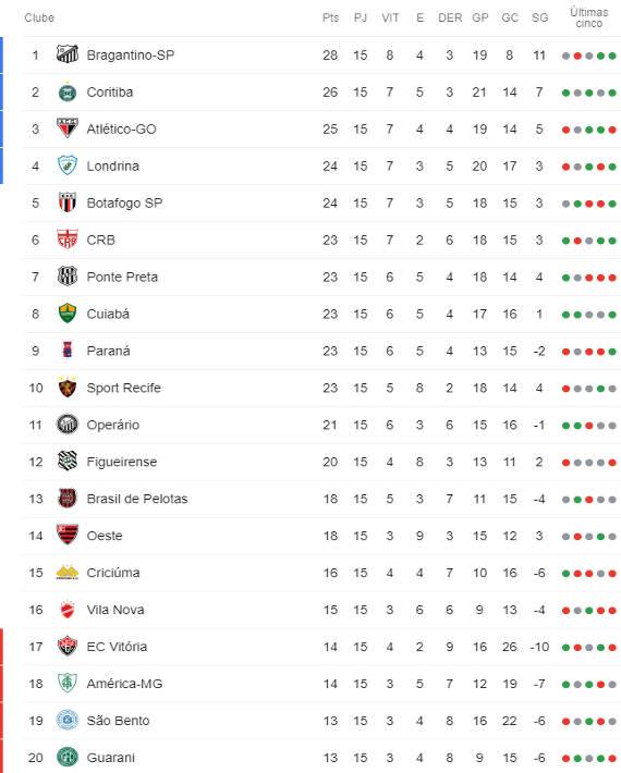 A Classificacao Da Serie B Do Brasileiro 2019 Apos A 15ª Rodada Cassio Zirpoli
