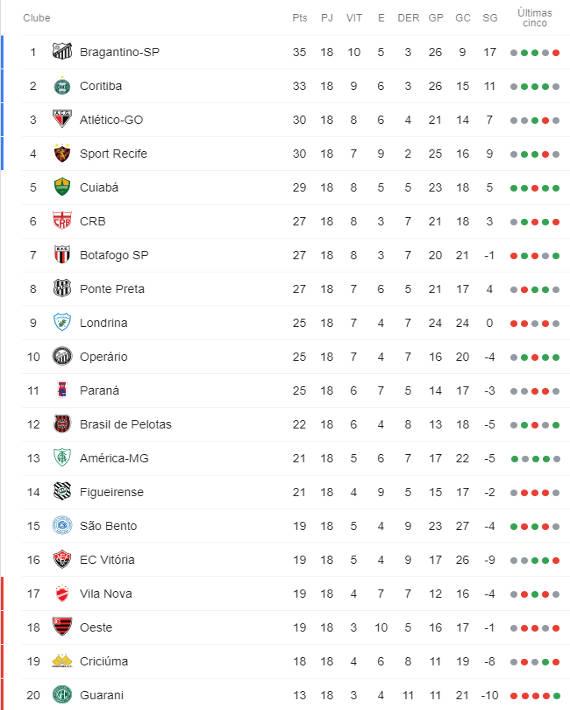 A Classificacao Da Serie B De 2019 Apos A 18ª Rodada Com O Sport No G4 Cassio Zirpoli