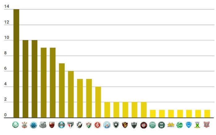 O ranking de títulos nacionais do Brasil, com 96 estrelas douradas