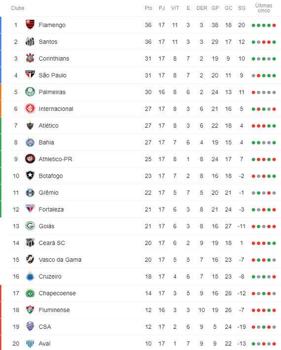 A Classificacao Da Serie A Do Brasileirao 2019 Apos A 17ª Rodada Cassio Zirpoli