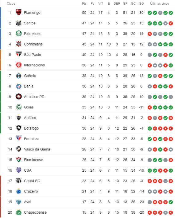 A Classificacao Da Serie A Do Brasileirao 2019 Apos A 24ª Rodada Cassio Zirpoli