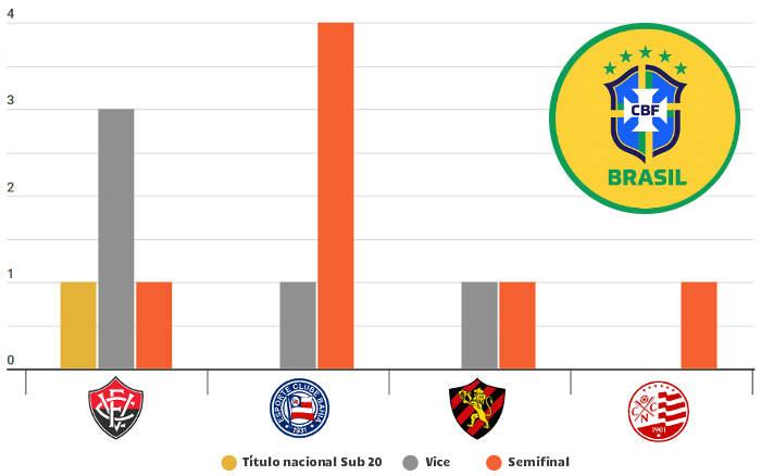 Sub 20 | As melhores campanhas do Nordeste nos campeonatos nacionais (2006-2019)
