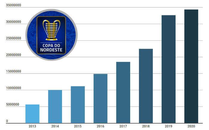 Cota total da Copa do Nordeste de 2020 chega a R$ 34,3 milhões. Subiu mesmo?