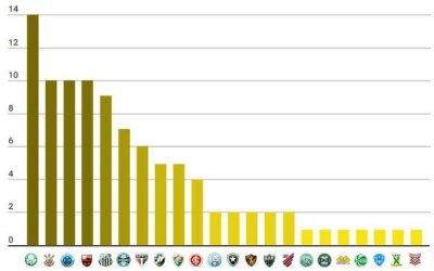 O ranking de títulos nacionais do Brasil, com 97 estrelas douradas