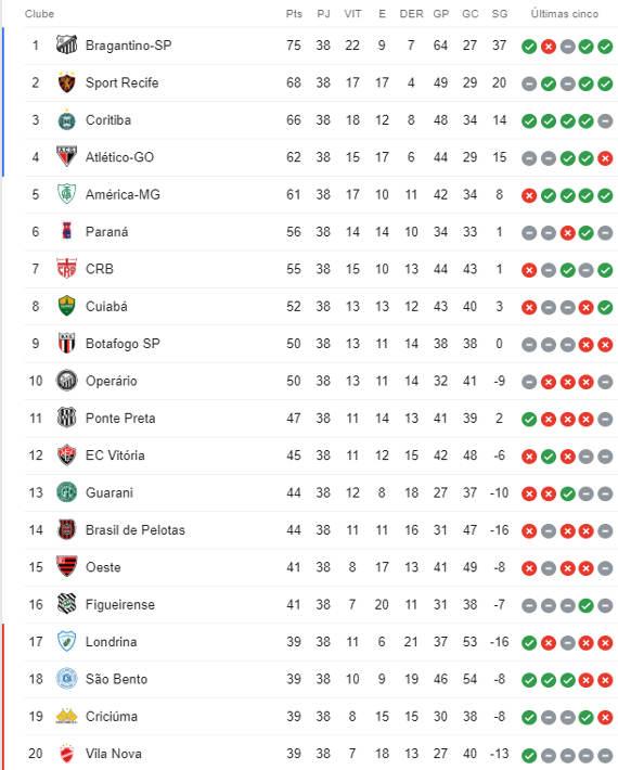 A Classificacao Da Serie B De 2019 Apos 38 Rodadas Com 1 Acesso Do Nordeste Cassio Zirpoli