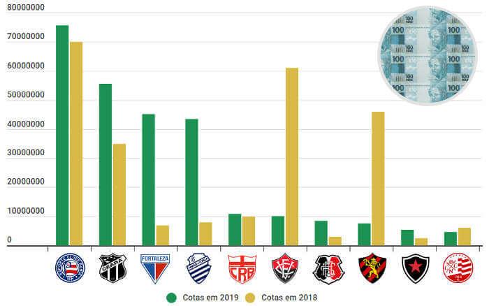 Os 10 principais clubes do Nordeste somaram R$ 266 milhões em cotas em 2019