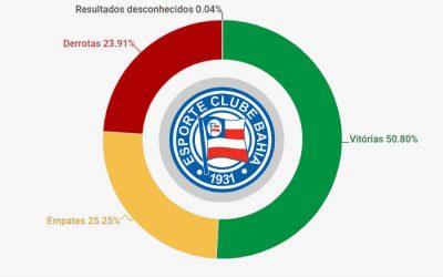 O histórico do Bahia, com 5.161 jogos de 1931 a 2019. Aproveitamento de 59%