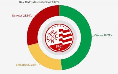 O histórico do Náutico, com 4.831 jogos de 1909 a 2019. Aproveitamento de 56%