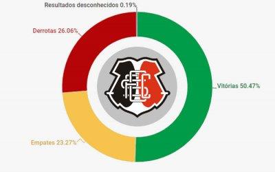 O histórico do Santa Cruz, com 5.199 jogos de 1914 a 2019. Aproveitamento de 58%