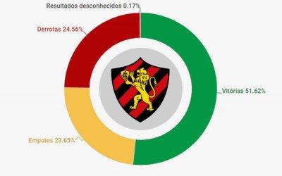O histórico do Sport, com 5.192 jogos de 1905 a 2019. Aproveitamento de 59%