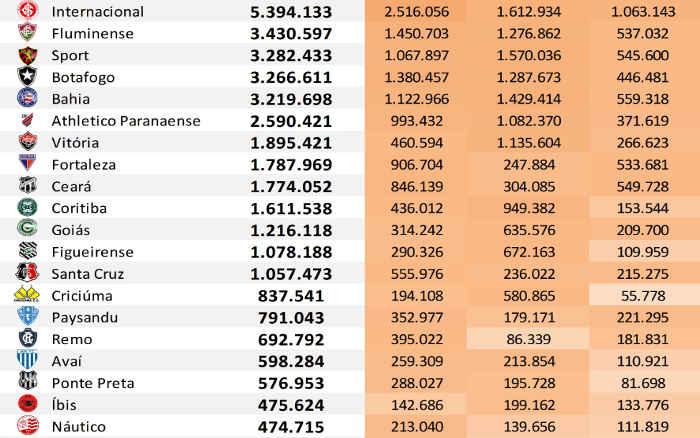 As redes sociais dos 45 maiores clubes do Brasil até dezembro de 2019, via Ibope