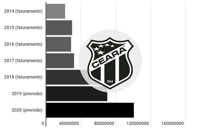 Orçamentos do G7 em 2020: Ceará passa de R$ 100 milhões, com superávit de R$ 1 mi