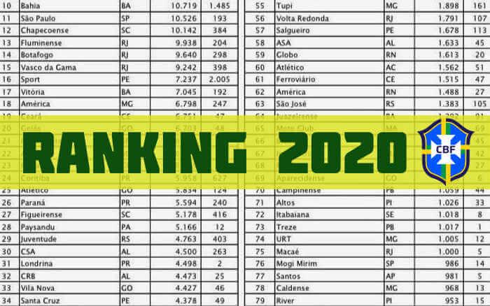 A evolução do G7 do Nordeste no Ranking da CBF até 2020. Bahia no top ten