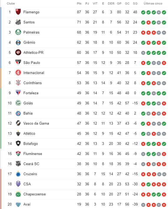A Classificacao Da Serie A Do Brasileirao 2019 Apos A 36ª Rodada Cassio Zirpoli