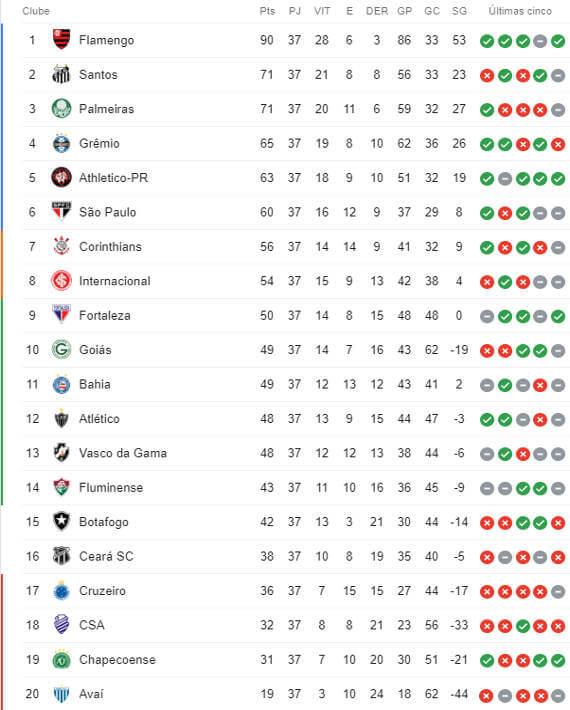 A Classificacao Da Serie A Do Brasileirao 2019 Apos A 37ª Rodada Cassio Zirpoli