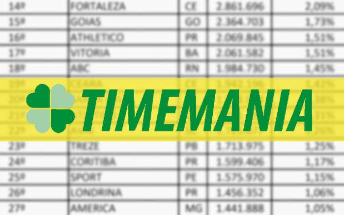 Timemania registra 136 milhões de apostas em 2019 e 6 clubes do Nordeste no top 20
